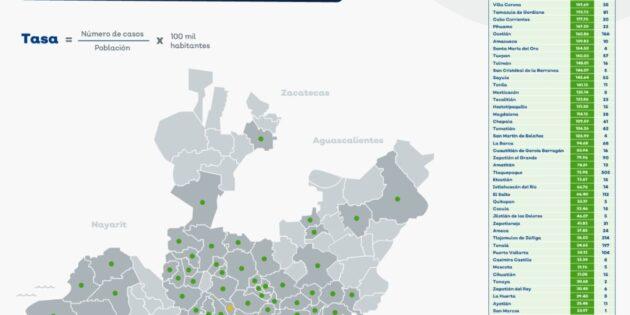 Continúa Jocotepec en primer lugar estatal en casos de dengue